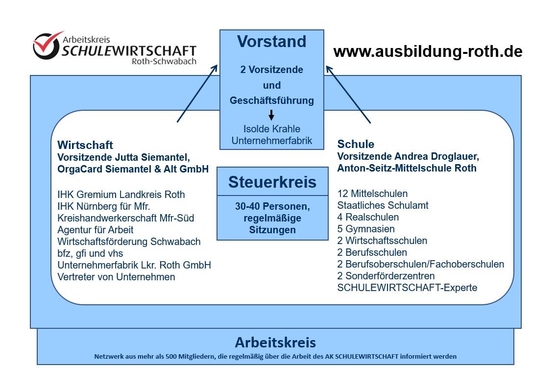 AKSW_Schaubild_Organisationsstruktur